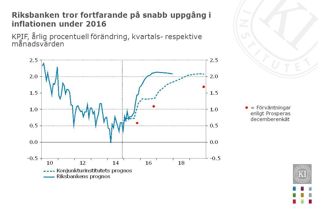 Riksbanken tror fortfarande på snabb uppgång i inflationen under 2016 KPIF, årlig procentuell förändring, kvartals- respektive månadsvärden = Förväntn