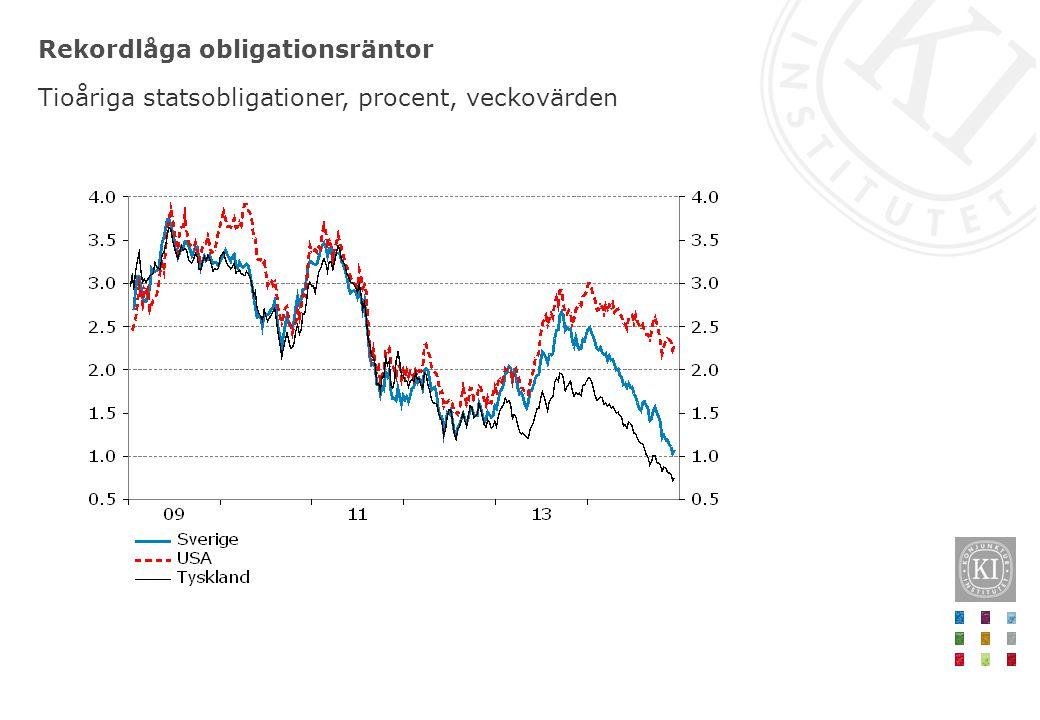 Rekordlåga obligationsräntor Tioåriga statsobligationer, procent, veckovärden