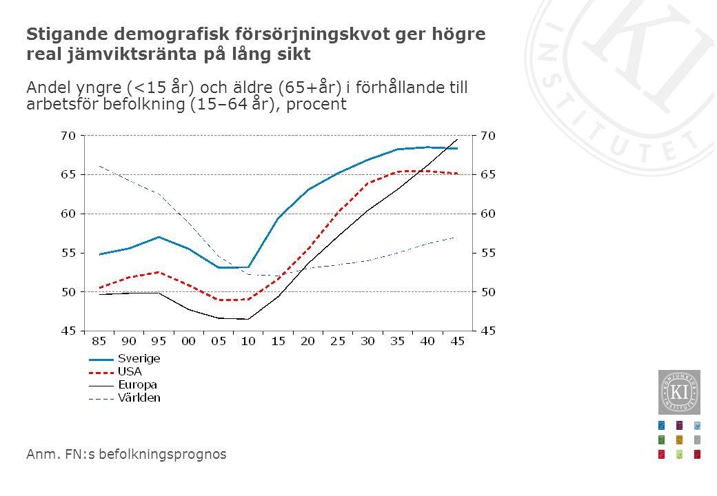 Stigande demografisk försörjningskvot ger högre real jämviktsränta på lång sikt Andel yngre (<15 år) och äldre (65+år) i förhållande till arbetsför be