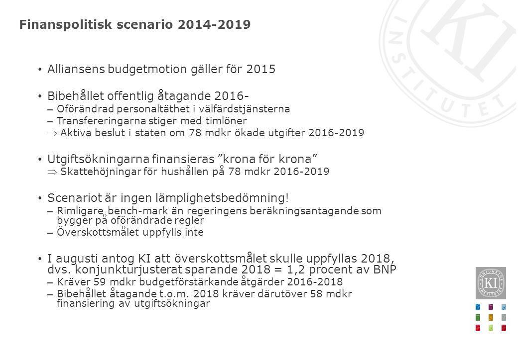 Finanspolitisk scenario 2014-2019 Alliansens budgetmotion gäller för 2015 Bibehållet offentlig åtagande 2016- – Oförändrad personaltäthet i välfärdstj