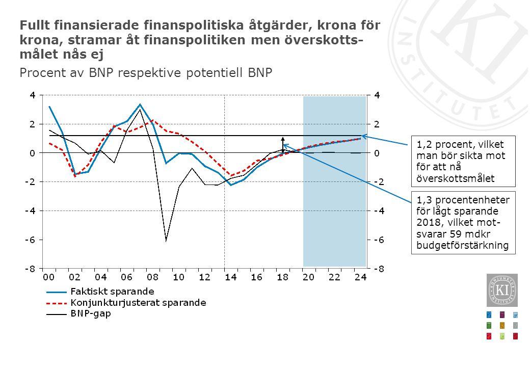 Fullt finansierade finanspolitiska åtgärder, krona för krona, stramar åt finanspolitiken men överskotts- målet nås ej Procent av BNP respektive potent