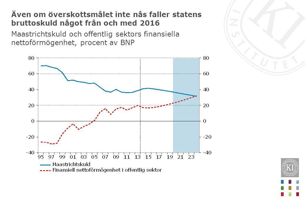 Även om överskottsmålet inte nås faller statens bruttoskuld något från och med 2016 Maastrichtskuld och offentlig sektors finansiella nettoförmögenhet