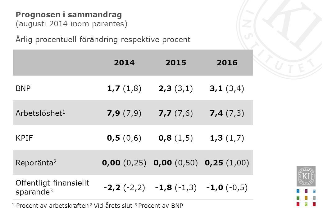 Prognosen i sammandrag (augusti 2014 inom parentes) Årlig procentuell förändring respektive procent 1 Procent av arbetskraften 2 Vid årets slut 3 Proc