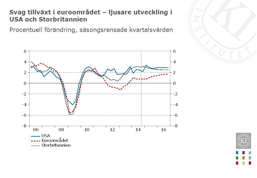 Svag tillväxt i euroområdet – ljusare utveckling i USA och Storbritannien Procentuell förändring, säsongsrensade kvartalsvärden