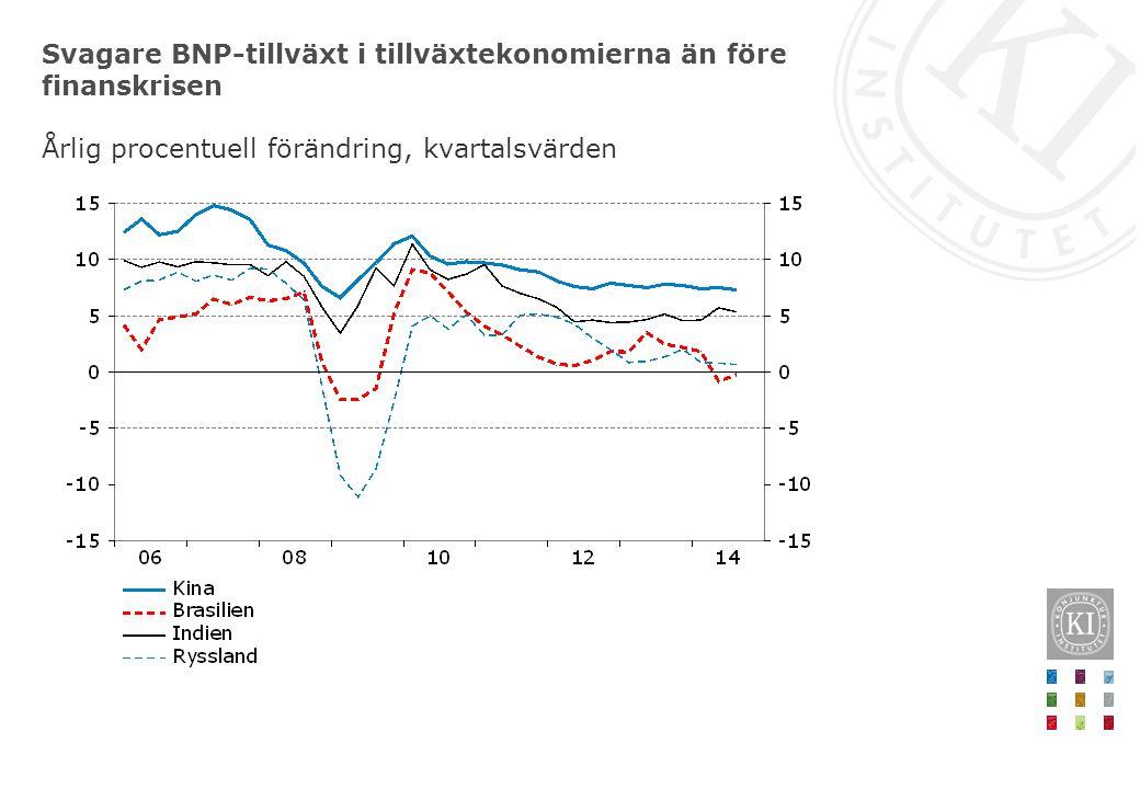 Svagare BNP-tillväxt i tillväxtekonomierna än före finanskrisen Årlig procentuell förändring, kvartalsvärden