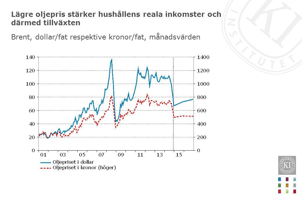 Lägre oljepris stärker hushållens reala inkomster och därmed tillväxten Brent, dollar/fat respektive kronor/fat, månadsvärden