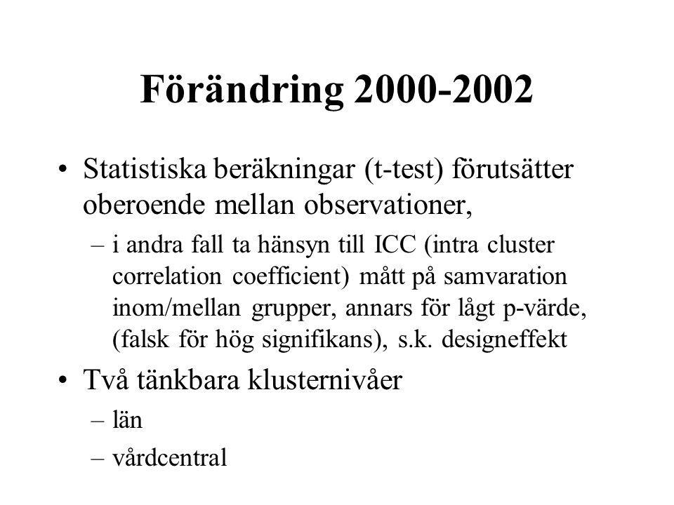 Förändring 2000-2002 Statistiska beräkningar (t-test) förutsätter oberoende mellan observationer, –i andra fall ta hänsyn till ICC (intra cluster correlation coefficient) mått på samvaration inom/mellan grupper, annars för lågt p-värde, (falsk för hög signifikans), s.k.