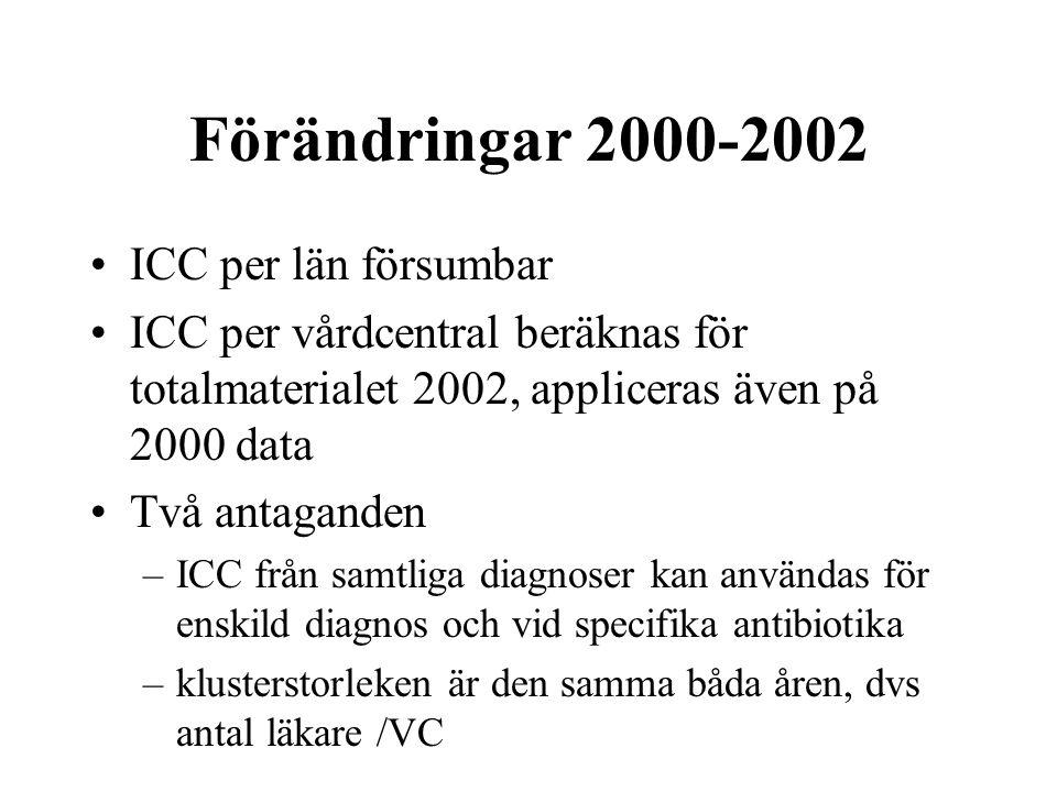 Förändringar 2000-2002 ICC per län försumbar ICC per vårdcentral beräknas för totalmaterialet 2002, appliceras även på 2000 data Två antaganden –ICC från samtliga diagnoser kan användas för enskild diagnos och vid specifika antibiotika –klusterstorleken är den samma båda åren, dvs antal läkare /VC