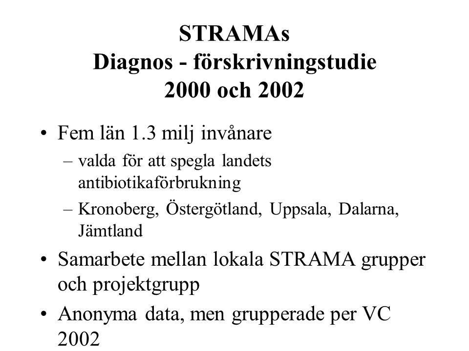 STRAMAs Diagnos - förskrivningstudie 2000 och 2002 Fem län 1.3 milj invånare –valda för att spegla landets antibiotikaförbrukning –Kronoberg, Östergötland, Uppsala, Dalarna, Jämtland Samarbete mellan lokala STRAMA grupper och projektgrupp Anonyma data, men grupperade per VC 2002