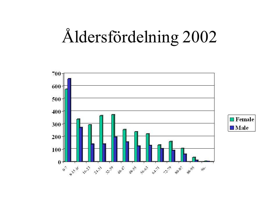 Feber, 2002 Info 98% 34% feber, 8% vet ej –36% av männen –33% av kvinnorna Diagnos Feber (%) Luftvägar 42 Urinvägar 12 Hud & mjukd.