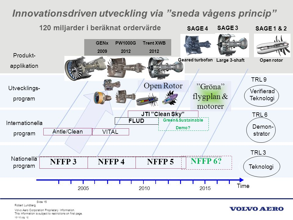 Volvo Aero Corporation Proprietary Information.