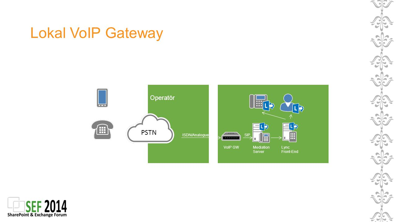 Lokal VoIP Gateway Operatör Mediation Server Lync Front-End ISDN/Analogue SIP VoIP GW PSTN