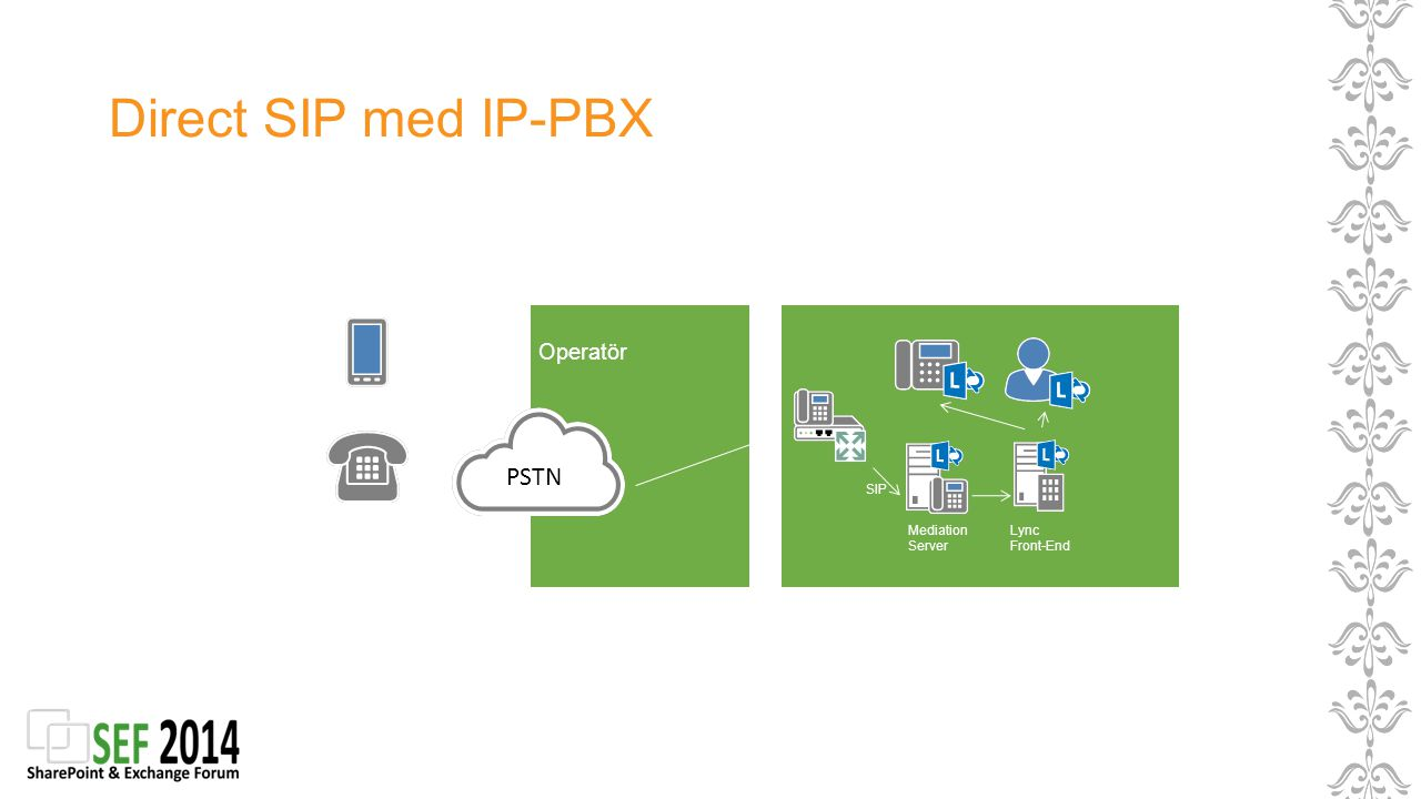 Direct SIP med IP-PBX Operatör Mediation Server Lync Front-End SIP PSTN