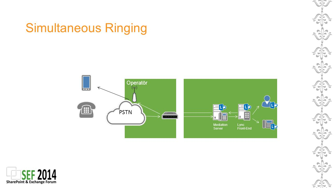 Simultaneous Ringing Operatör Mediation Server Lync Front-End PSTN
