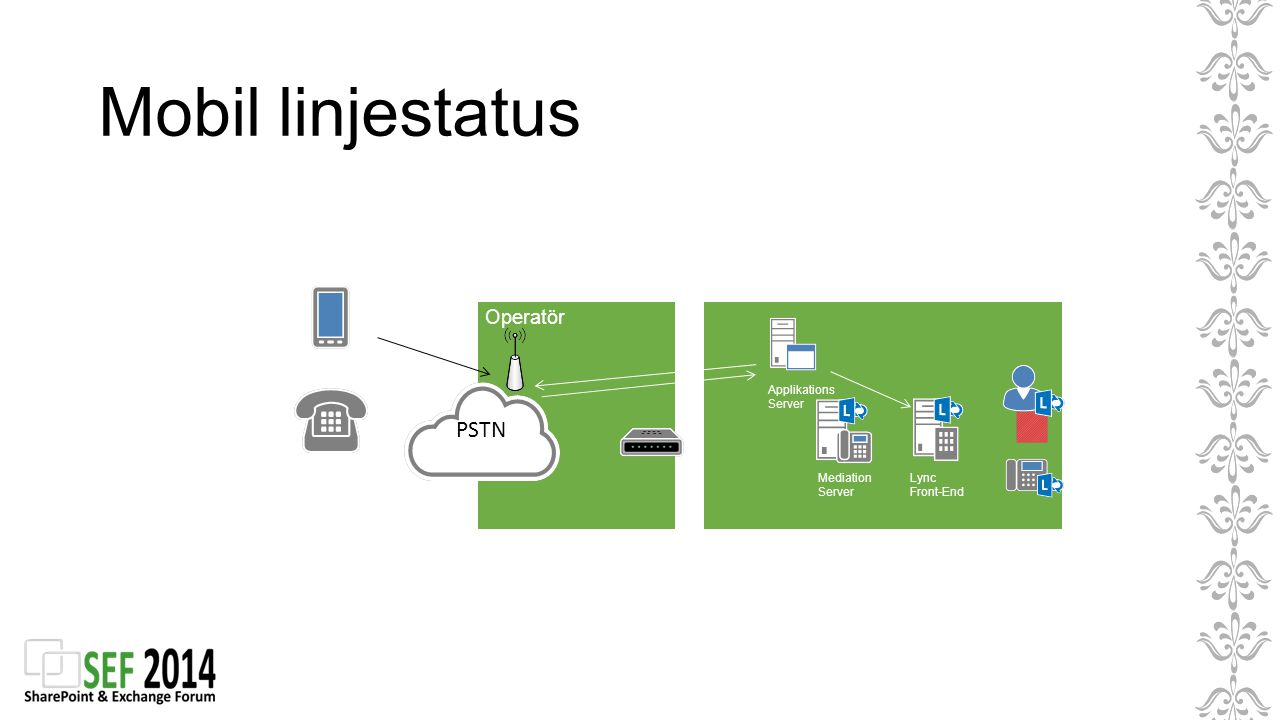 Operatör Mediation Server Lync Front-End Applikations Server PSTN Mobil linjestatus