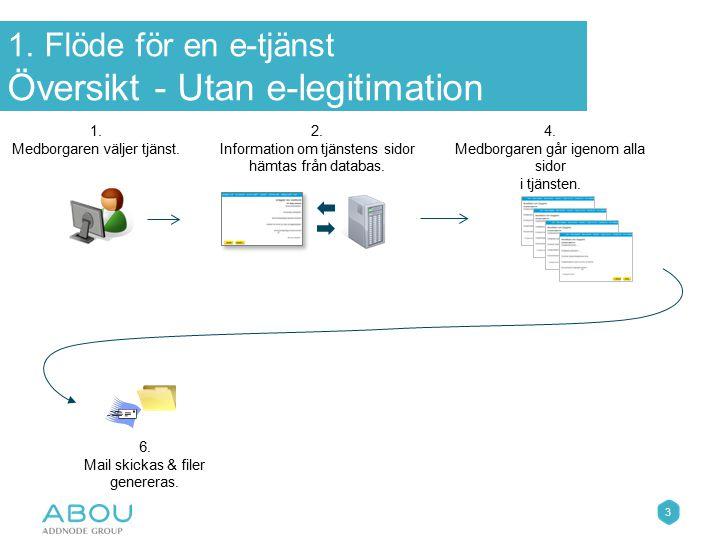 3 1. Medborgaren väljer tjänst. 4. Medborgaren går igenom alla sidor i tjänsten. 6. Mail skickas & filer genereras. 2. Information om tjänstens sidor