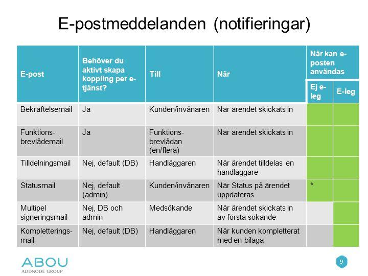 9 E-postmeddelanden (notifieringar) E-post Behöver du aktivt skapa koppling per e- tjänst? TillNär När kan e- posten användas Ej e- leg E-leg Bekräfte