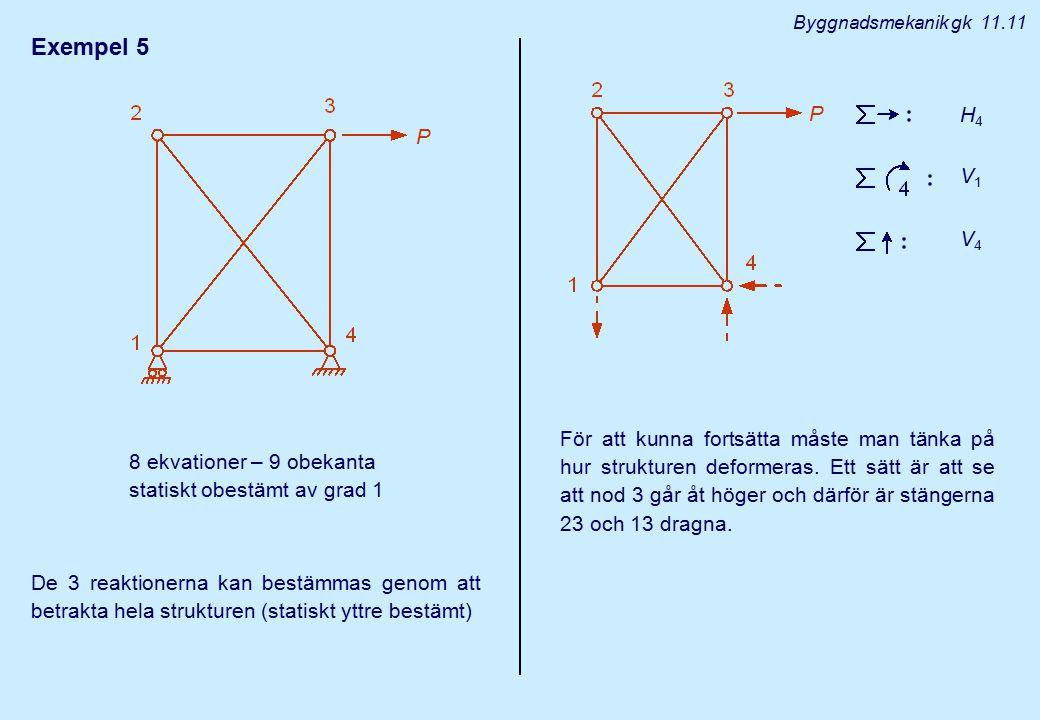 Exempel 5 8 ekvationer – 9 obekanta statiskt obestämt av grad 1 De 3 reaktionerna kan bestämmas genom att betrakta hela strukturen (statiskt yttre bes