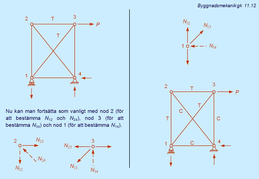T T T C C C Byggnadsmekanik gk 11.12 T T Nu kan man fortsätta som vanligt med nod 2 (för att bestämma N 12 och N 24 ), nod 3 (för att bestämma N 34 )