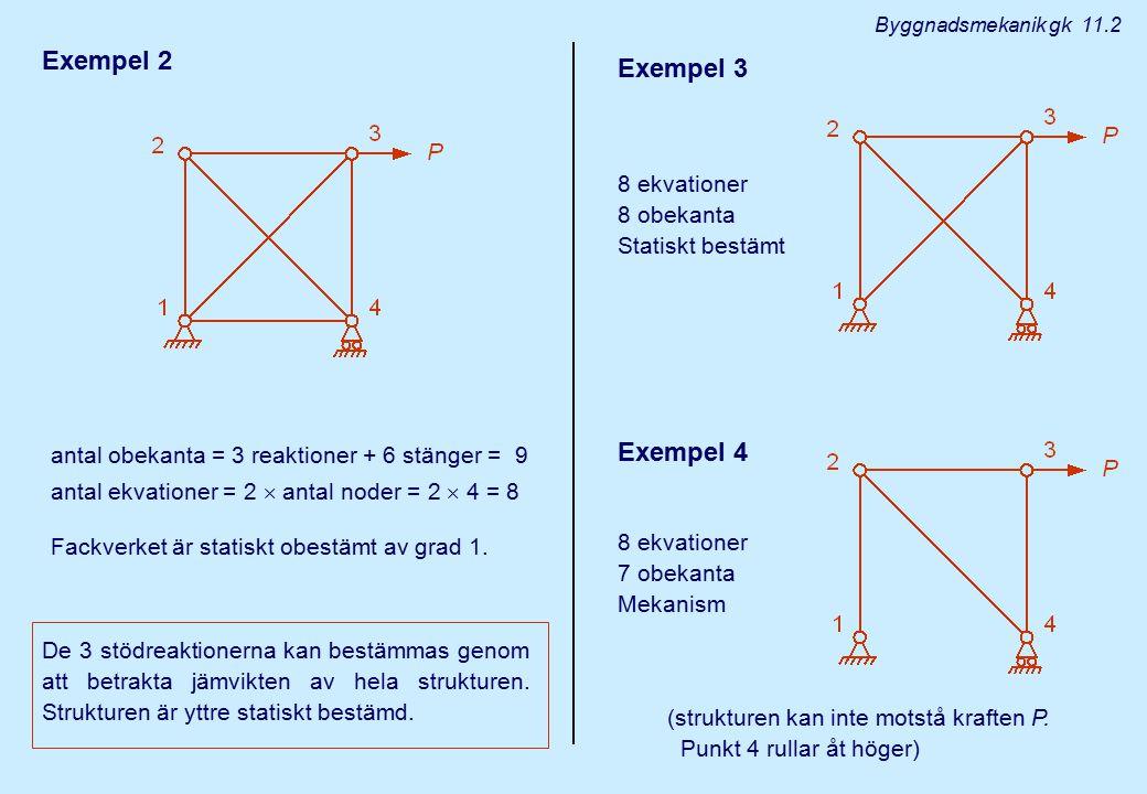 Exempel 2 antal obekanta = 3 reaktioner + 6 stänger = 9 antal ekvationer = 2  antal noder = 2  4 = 8 Fackverket är statiskt obestämt av grad 1. De 3