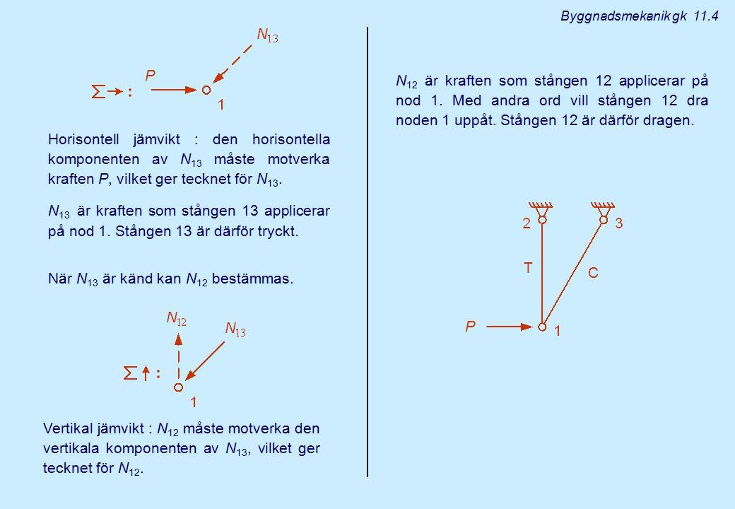 Horisontell jämvikt : den horisontella komponenten av N 13 måste motverka kraften P, vilket ger tecknet för N 13. N 13 är kraften som stången 13 appli