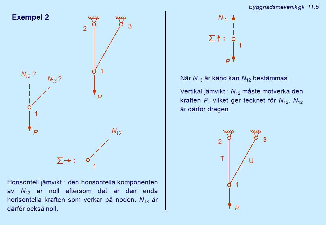 Byggnadsmekanik gk 11.5 Exempel 2 2 3 Horisontell jämvikt : den horisontella komponenten av N 13 är noll eftersom det är den enda horisontella kraften
