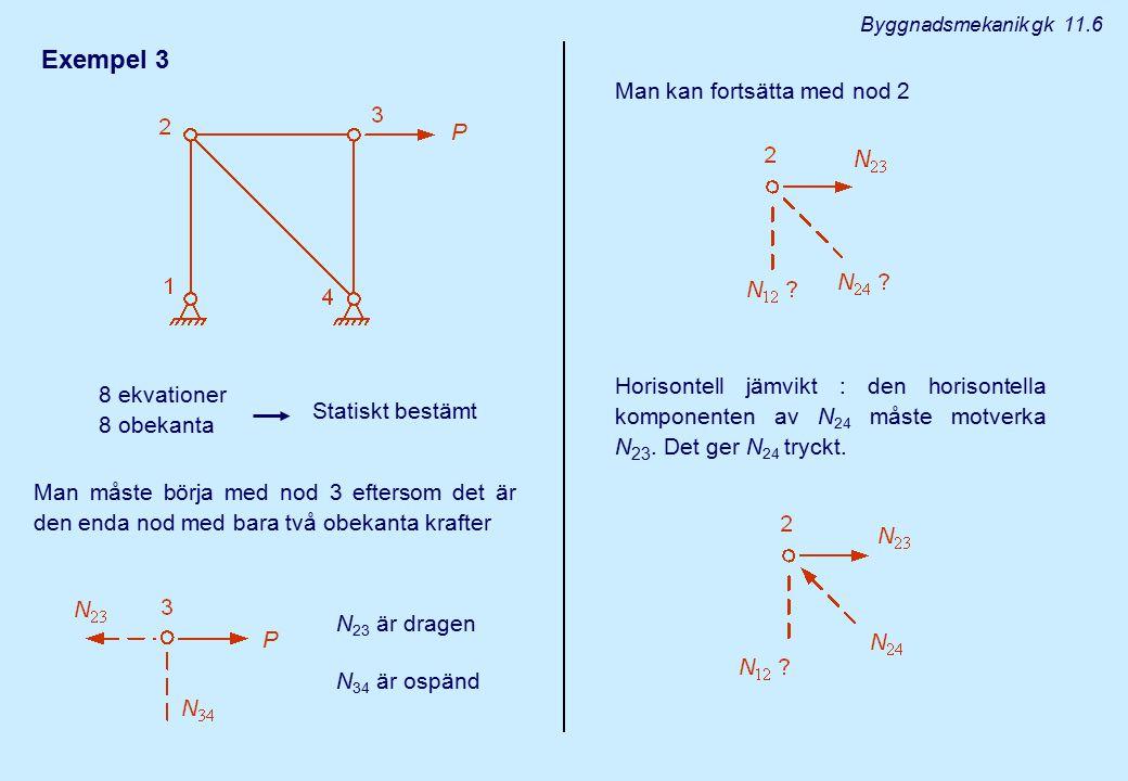 Exempel 3 8 ekvationer 8 obekanta Byggnadsmekanik gk 11.6 Statiskt bestämt Man måste börja med nod 3 eftersom det är den enda nod med bara två obekant