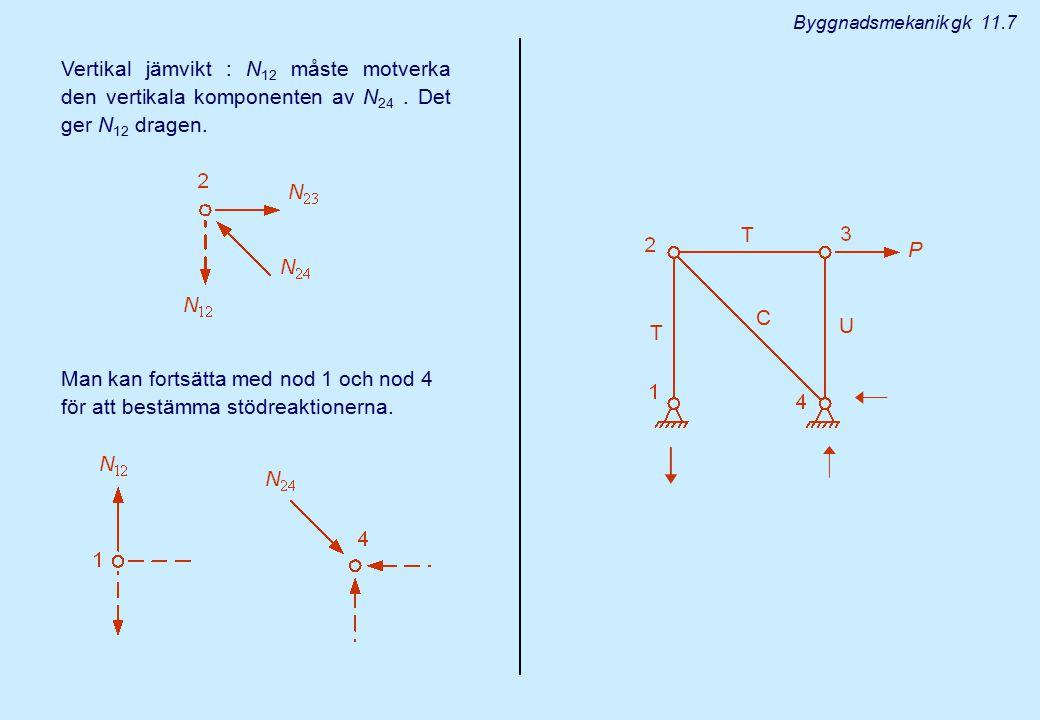 T U C T Byggnadsmekanik gk 11.7 Vertikal jämvikt : N 12 måste motverka den vertikala komponenten av N 24. Det ger N 12 dragen. Man kan fortsätta med n
