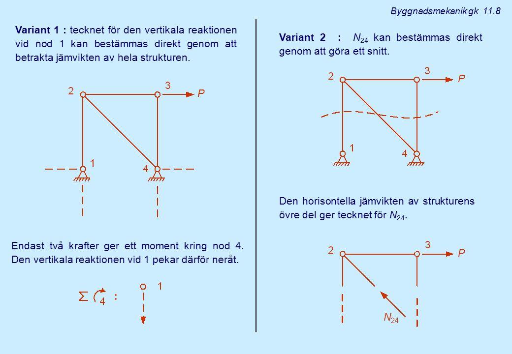 Variant 1 : tecknet för den vertikala reaktionen vid nod 1 kan bestämmas direkt genom att betrakta jämvikten av hela strukturen. Variant 2 : N 24 kan