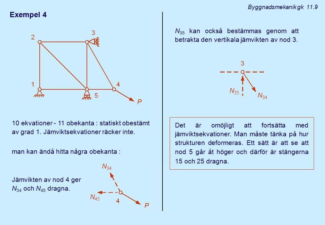 Exempel 4 10 ekvationer - 11 obekanta : statiskt obestämt av grad 1. Jämviktsekvationer räcker inte. man kan ändå hitta några obekanta : Byggnadsmekan