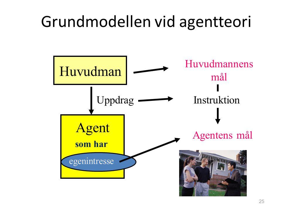 Grundmodellen vid agentteori 25 Huvudman Uppdrag Huvudmannens mål Agentens mål Agent som har egenintresse Instruktion