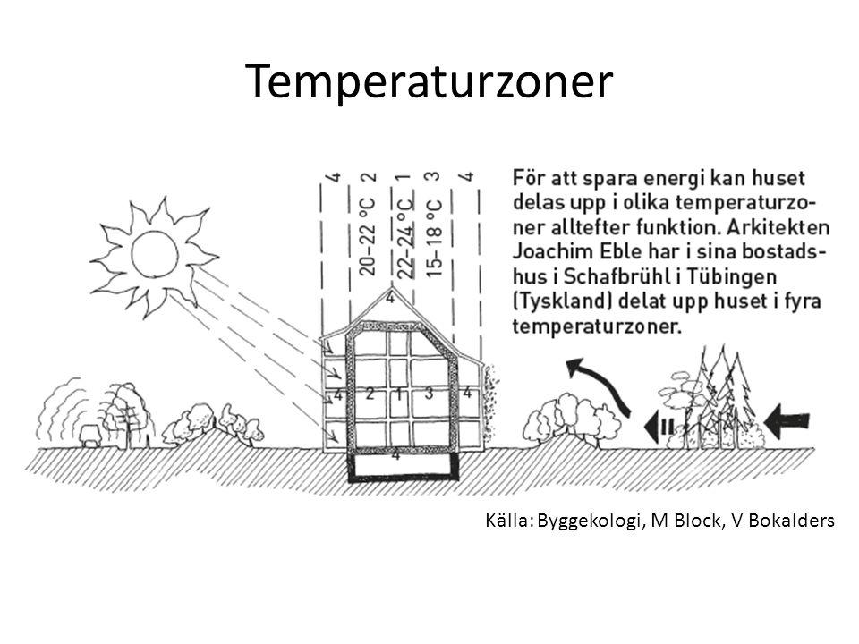 Temperaturzoner Källa: Byggekologi, M Block, V Bokalders