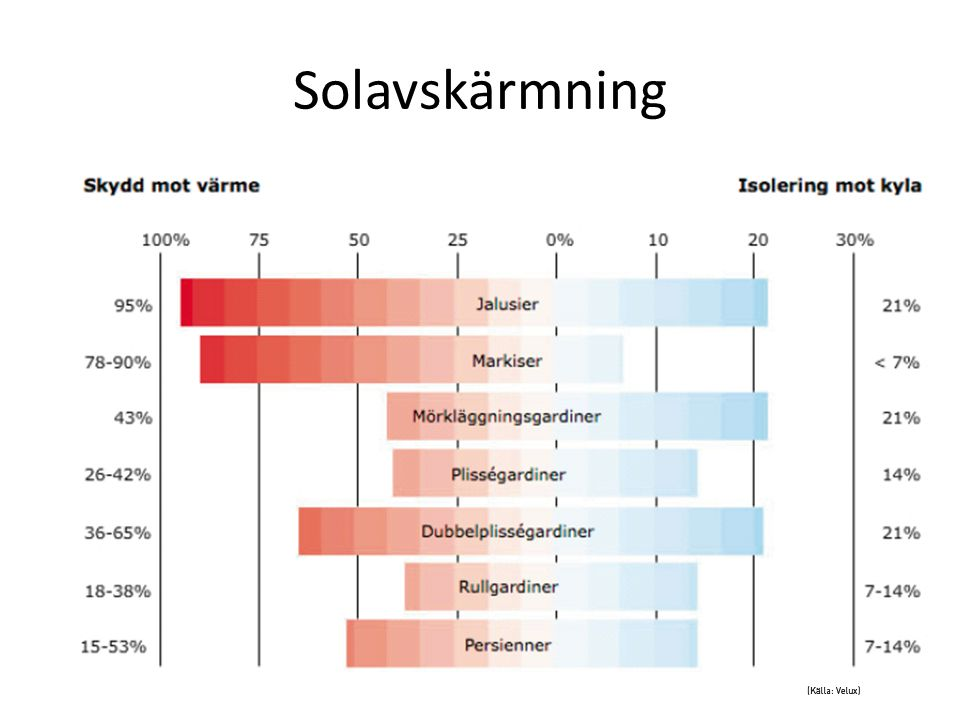 Solavskärmning