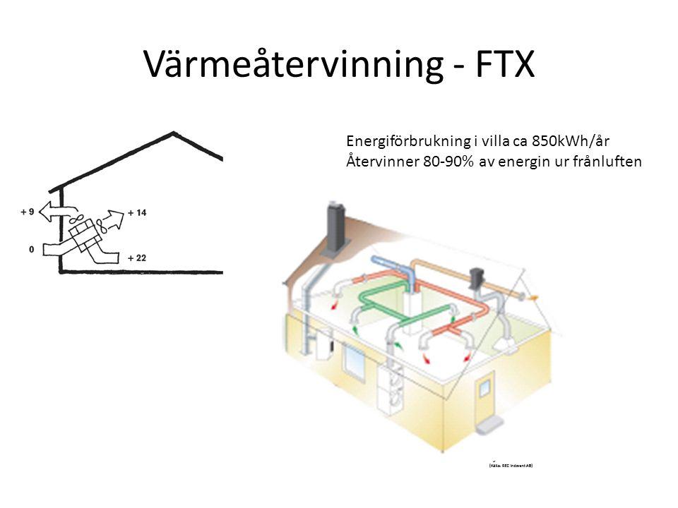 Värmeåtervinning - FTX Energiförbrukning i villa ca 850kWh/år Återvinner 80-90% av energin ur frånluften