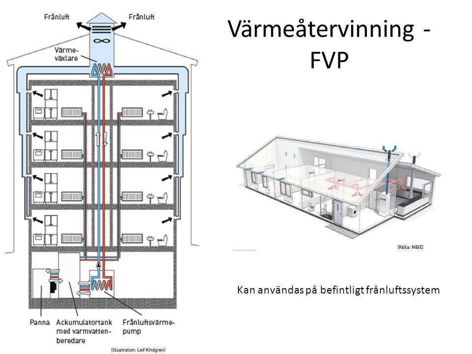 Värmeåtervinning - FVP Kan användas på befintligt frånluftssystem