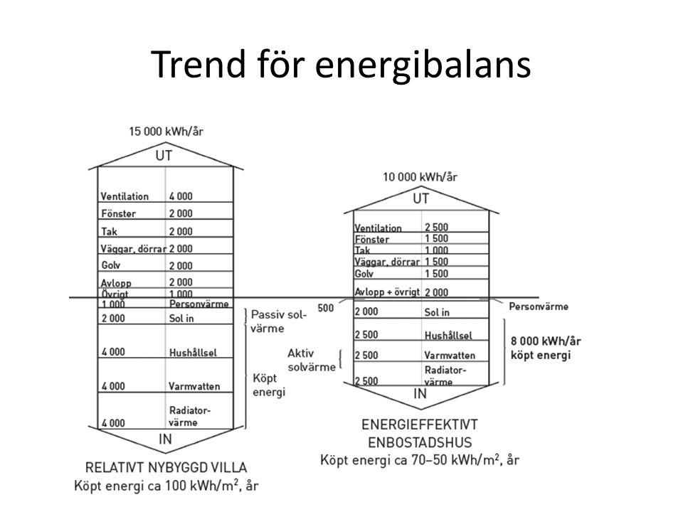 Trend för energibalans