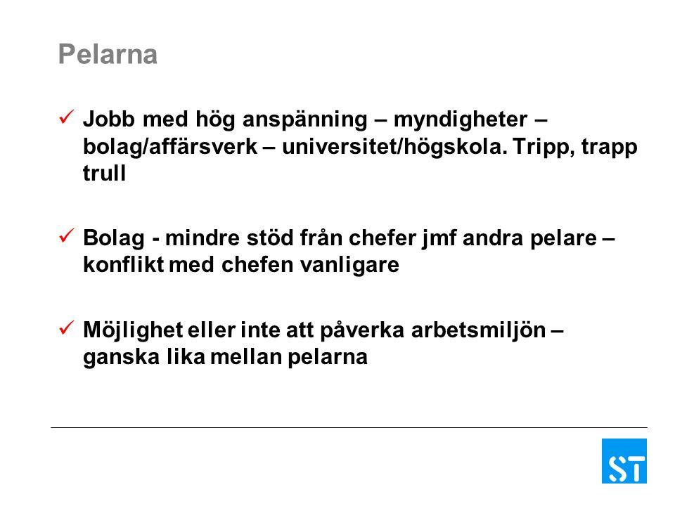 Pelarna Jobb med hög anspänning – myndigheter – bolag/affärsverk – universitet/högskola.