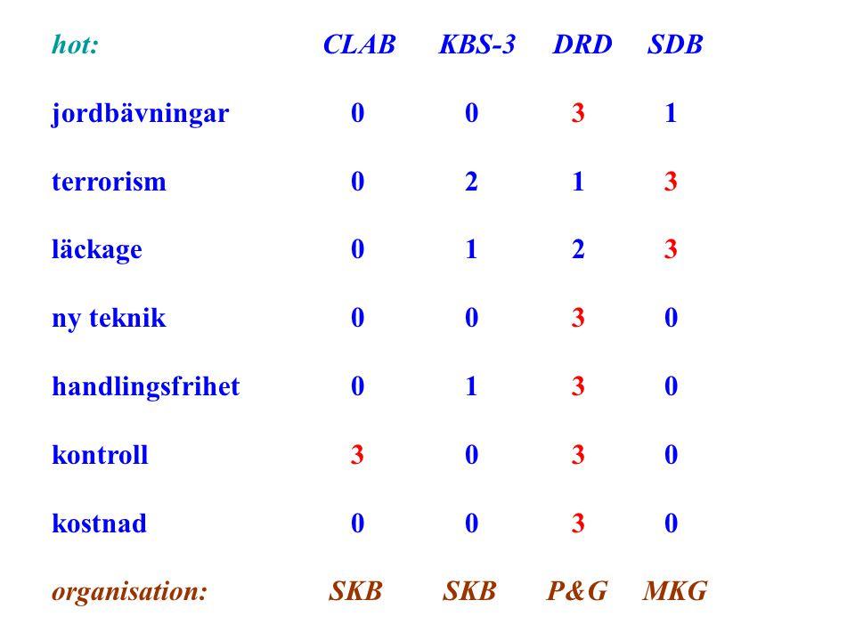 hot: CLAB KBS-3 DRD SDB jordbävningar 0 0 3 1 terrorism 0 2 1 3 läckage 0 1 2 3 ny teknik 0 0 3 0 handlingsfrihet 0 1 3 0 kontroll 3 0 3 0 kostnad 0 0 3 0 organisation: SKB SKB P&G MKG