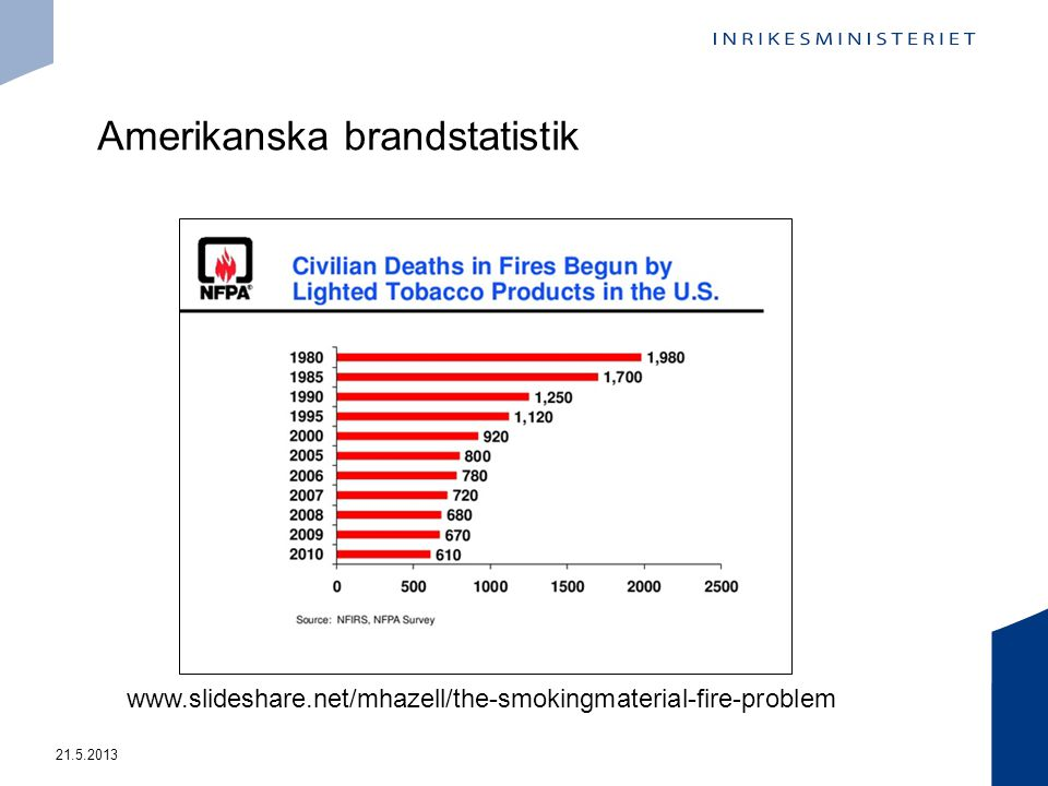 Amerikanska brandstatistik 21.5.2013 www.slideshare.net/mhazell/the-smokingmaterial-fire-problem