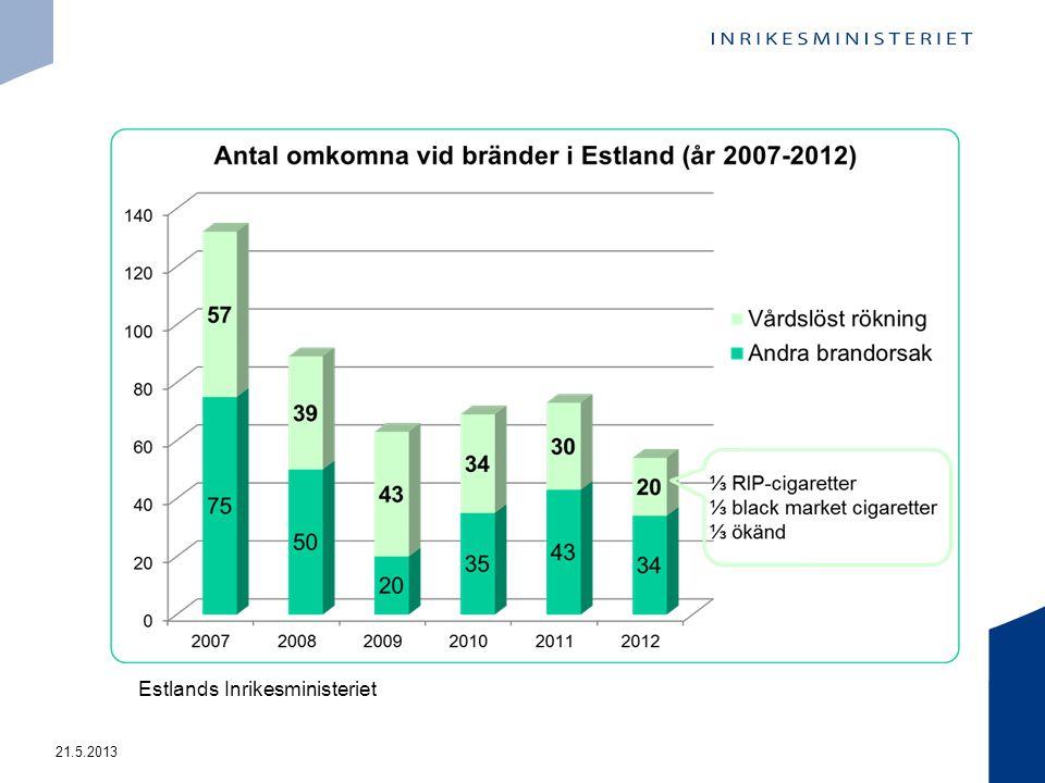 21.5.2013 Estlands Inrikesministeriet