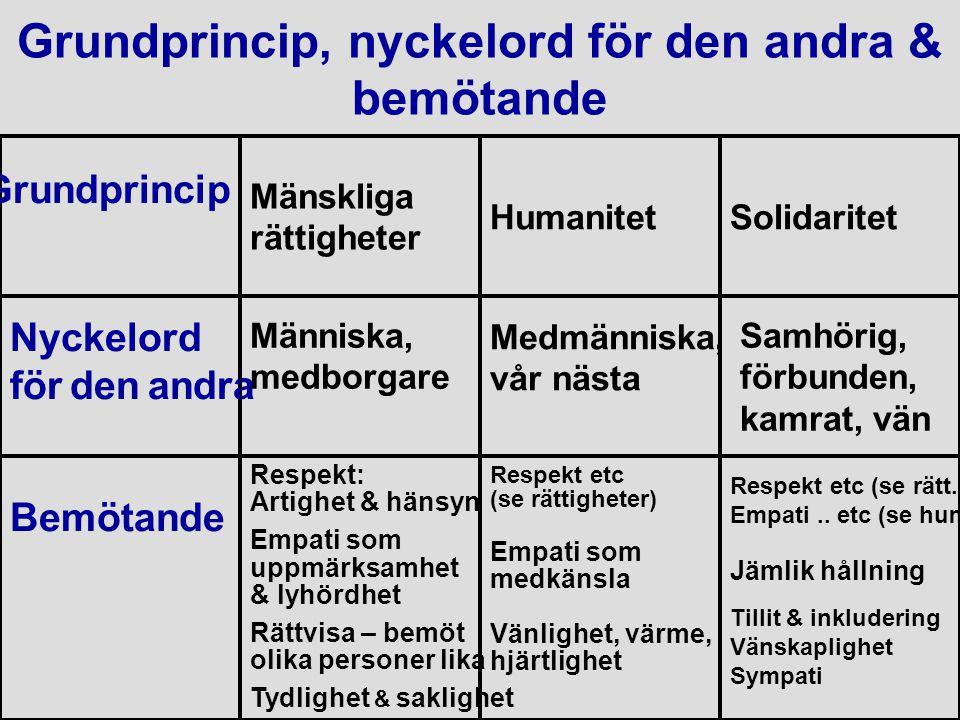 Grundprincip, nyckelord för den andra & bemötande Grundprincip Nyckelord för den andra Bemötande Mänskliga rättigheter Människa, medborgare Respekt: A