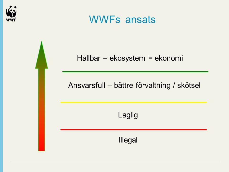 Illegal Laglig Ansvarsfull – bättre förvaltning / skötsel Hållbar – ekosystem = ekonomi WWFs ansats