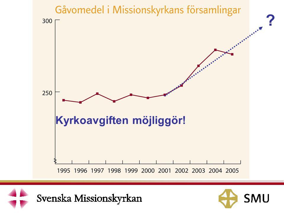 Totalt antal medlemmar: 62 000 st Totalt antal medgivanden: 15 454 (25 %) Mål antal medgivanden: 25 000 st (40 %) 40 % är med 2008 Missionskyrkan har 15 procentenheter kvar till målet.