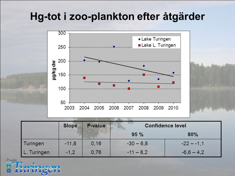 Hg-tot i zoo-plankton efter åtgärder SlopeP-valueConfidence level 95 %80% Turingen-11,80,16-30 – 6,8-22 – -1,1 L.
