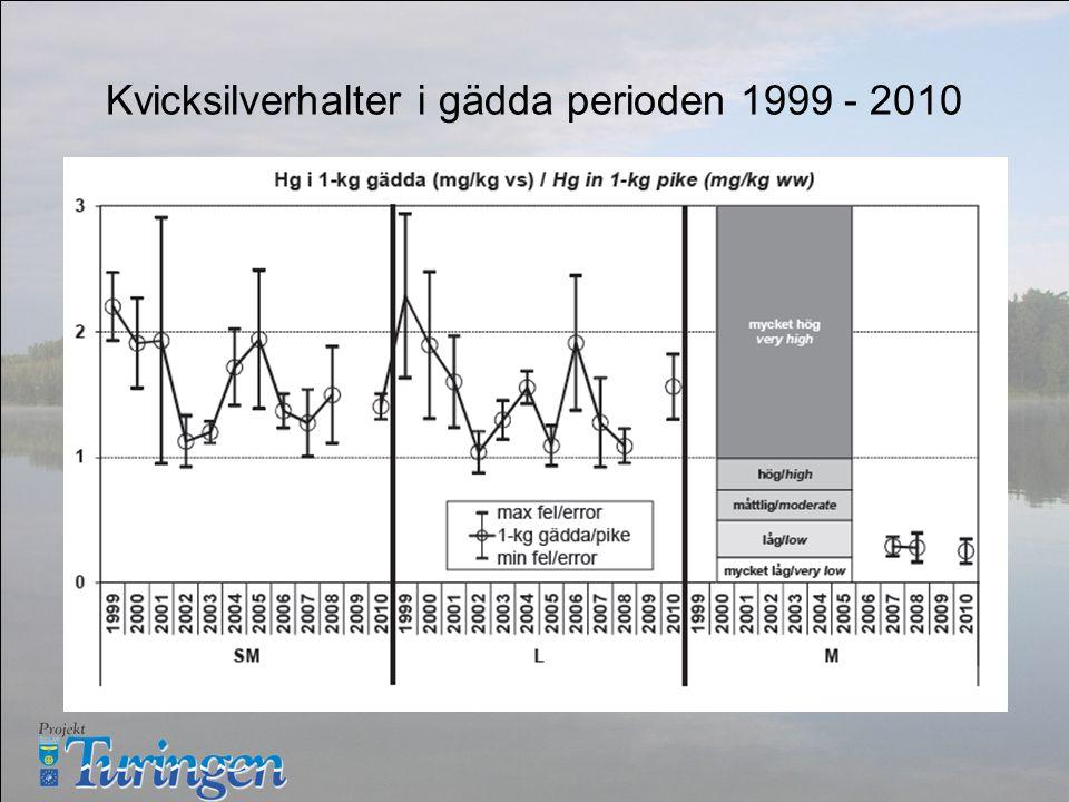 Kvicksilverhalter i gädda perioden 1999 - 2010