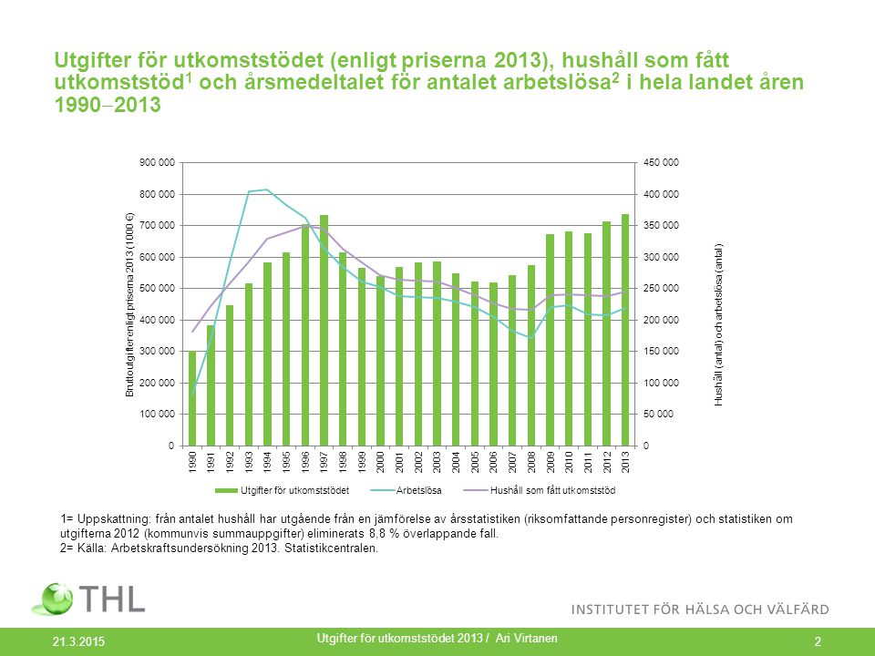Utgifter för utkomststödet (enligt priserna 2013), hushåll som fått utkomststöd 1 och årsmedeltalet för antalet arbetslösa 2 i hela landet åren 1990 ‒ 2013 21.3.2015 Utgifter för utkomststödet 2013 / Ari Virtanen 2 1= Uppskattning: från antalet hushåll har utgående från en jämförelse av årsstatistiken (riksomfattande personregister) och statistiken om utgifterna 2012 (kommunvis summauppgifter) eliminerats 8,8 % överlappande fall.