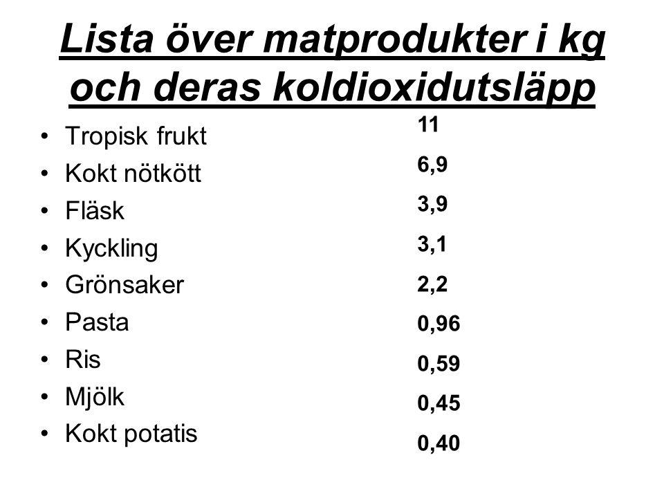 Lista över matprodukter i kg och deras koldioxidutsläpp Tropisk frukt Kokt nötkött Fläsk Kyckling Grönsaker Pasta Ris Mjölk Kokt potatis 11 6,9 3,9 3,1 2,2 0,96 0,59 0,45 0,40