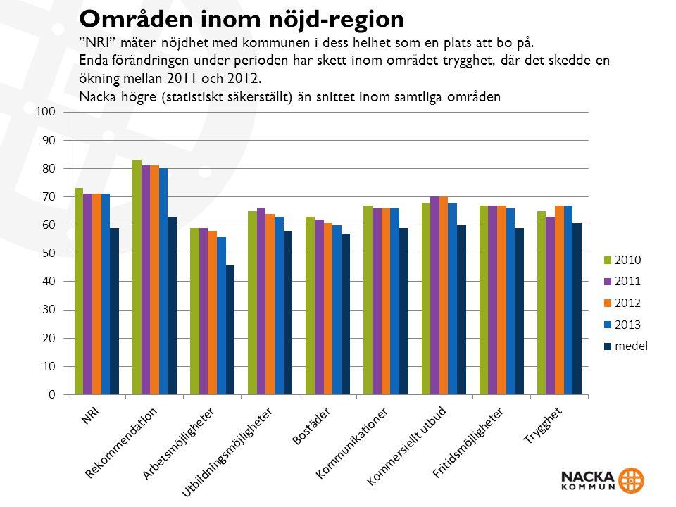 """Områden inom nöjd-region """"NRI"""" mäter nöjdhet med kommunen i dess helhet som en plats att bo på. Enda förändringen under perioden har skett inom område"""