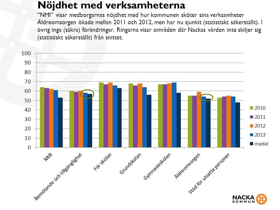 """Nöjdhet med verksamheterna """"NMI"""" visar medborgarnas nöjdhet med hur kommunen sköter sina verksamheter Äldreomsorgen ökade mellan 2011 och 2012, men ha"""