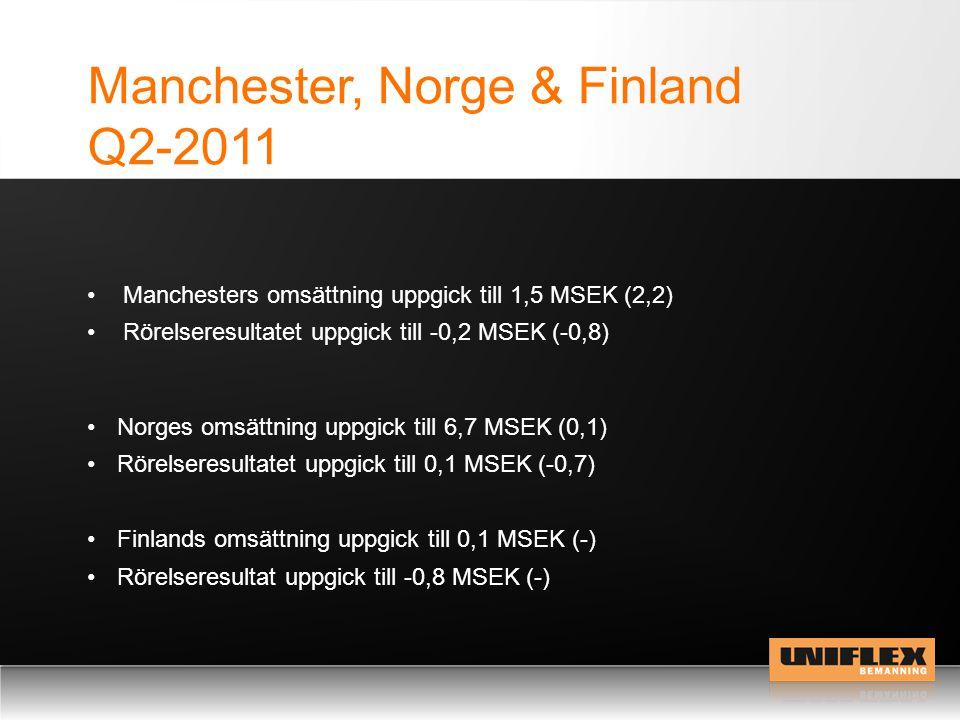 Manchester, Norge & Finland Q2-2011 Norges omsättning uppgick till 6,7 MSEK (0,1) Rörelseresultatet uppgick till 0,1 MSEK (-0,7) Finlands omsättning uppgick till 0,1 MSEK (-) Rörelseresultat uppgick till -0,8 MSEK (-) Manchesters omsättning uppgick till 1,5 MSEK (2,2) Rörelseresultatet uppgick till -0,2 MSEK (-0,8)